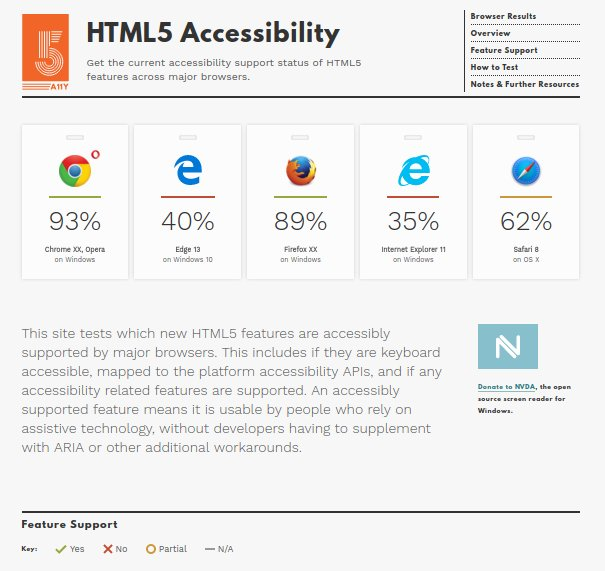 Like WOW! preview of #HTML5 #a11y redesign https://t.co/GMQwYZ3981 Massive thanks to @dstorey & @somelaniesaid https://t.co/6sdRtBFl8o