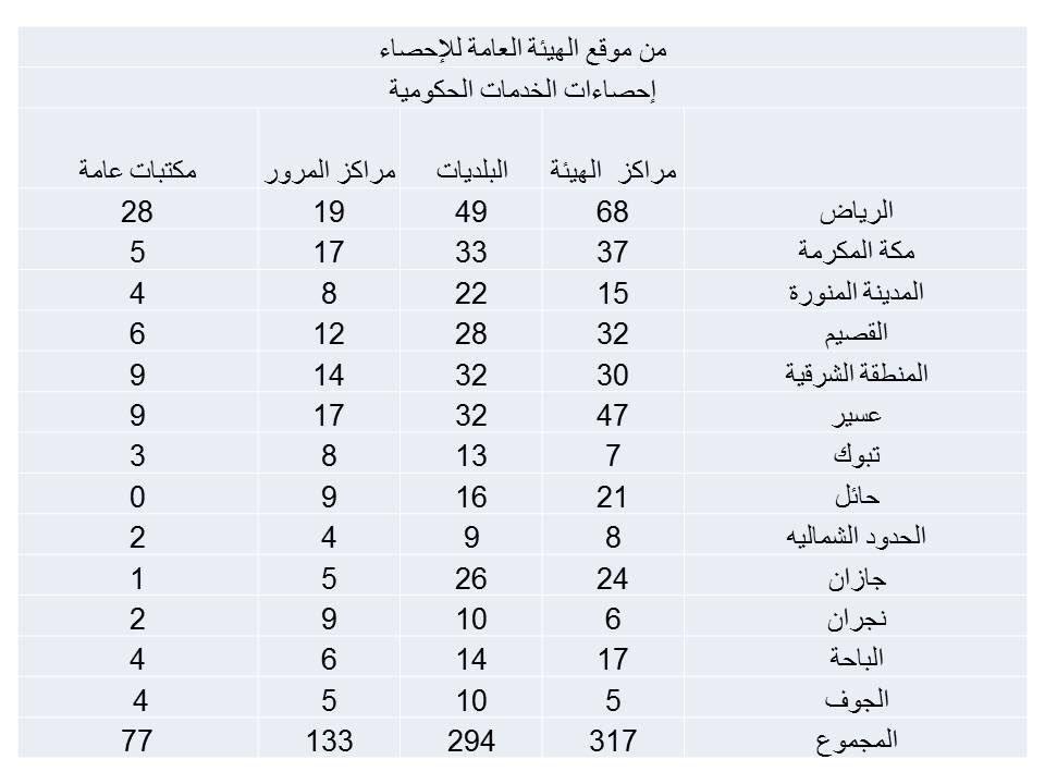 هذه الإحصائية ستصيبك بالدهشة أينما نظرت اليها!! #غياب_المرور #تنظيم_عمل_الهيئة #غياب_الثقافة #تغول https://t.co/RN49nh269V