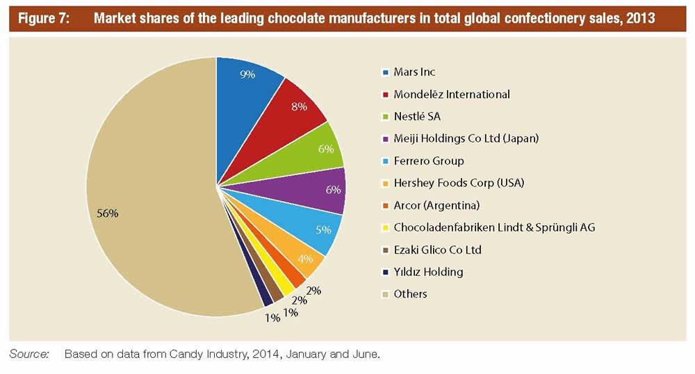 market share of chocolate industry uk