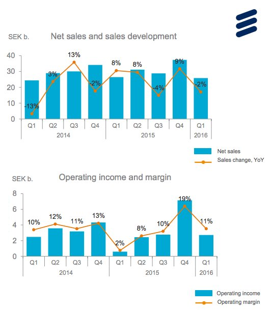 Sales and operating income of Ericsson's networks segment.