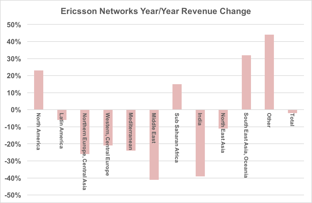 Year-over-year revenue change by region for Ericsson networks.