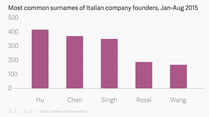 Wow. Most common surnames of Italian entrepreneurs: https://t.co/Cw9b5cS91W https://t.co/5Aq6XMTc4Y