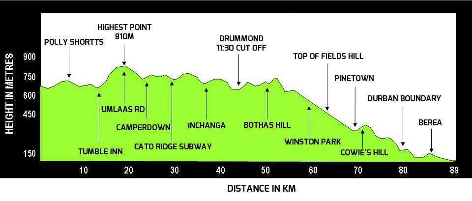 Image result for comrades 2018 route profile