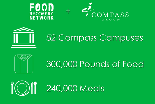 Compass Group USA on Twitter: