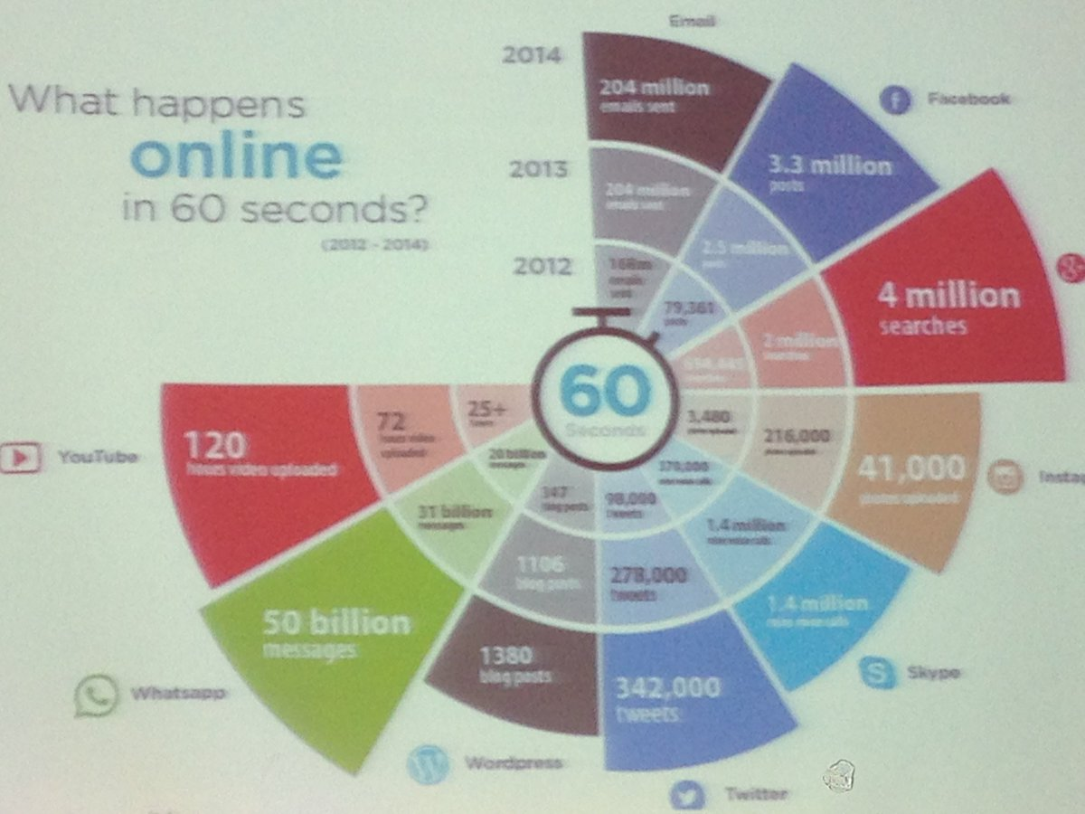One of our favorite slides at #tdseurope today - what happens online in 60 seconds https://t.co/NGZiaAeFWZ