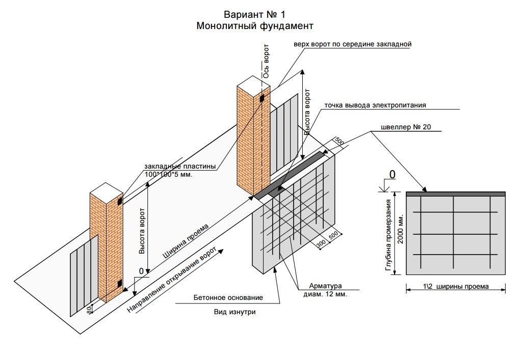 расчёт фундамента под откатные ворота