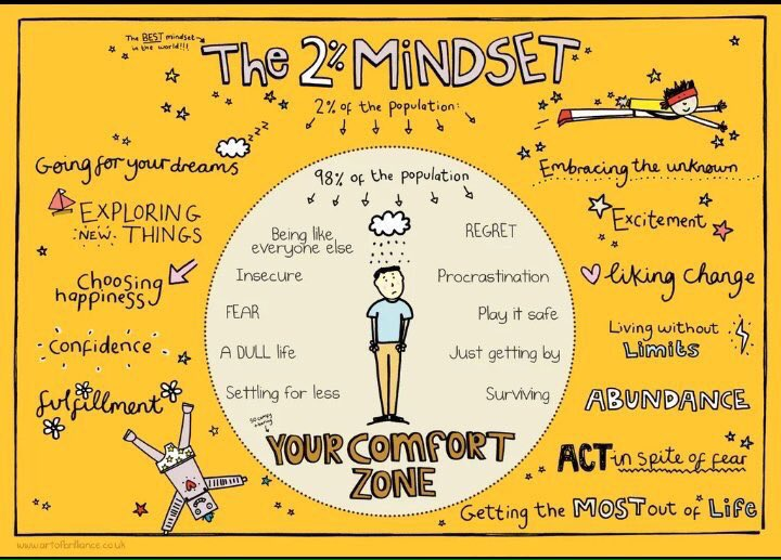 via @formationpeople: Things not working? Move out of your comfort zone @beingbrilliant  https://t.co/UUw67BAgNk #MindsetPlay #growthmindset