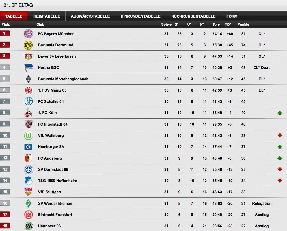 1. Bundesliga Tabelle Aktuell