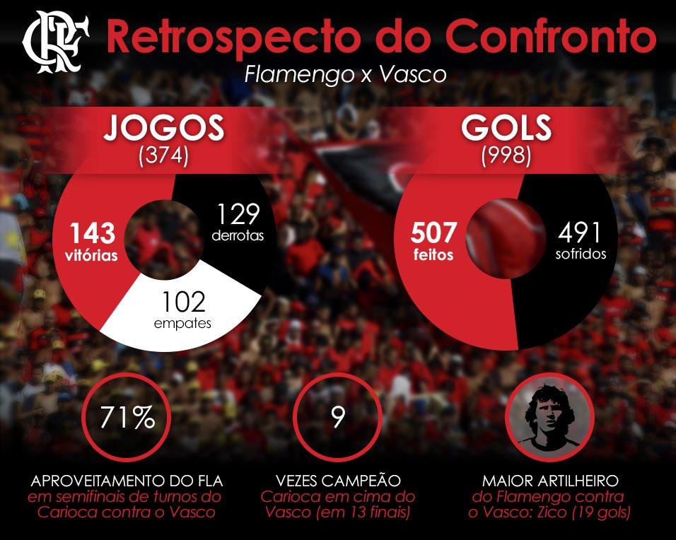 Os dados históricos do confronto entre Flamengo x Vasco #TRFla