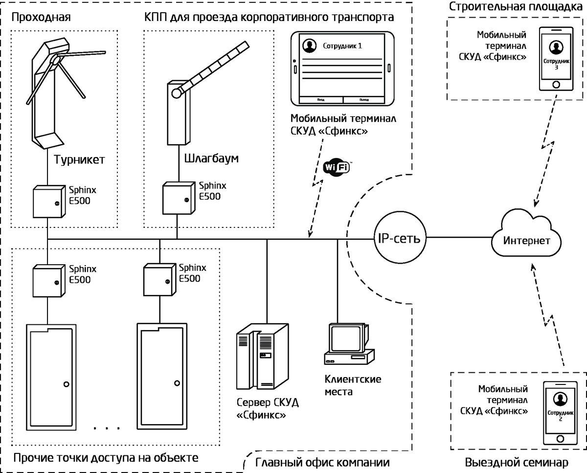 Структурная схема контрольно измерительного прибора