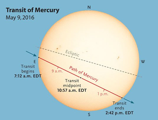 Got plans for tomorrow? You do now! Watch our livestream coverage of the Transit of Mercury! https://t.co/ioy4BdLs7F https://t.co/rPbrMiJAMu