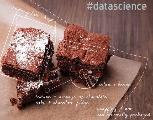 The Data Science of Chocolate Brownies