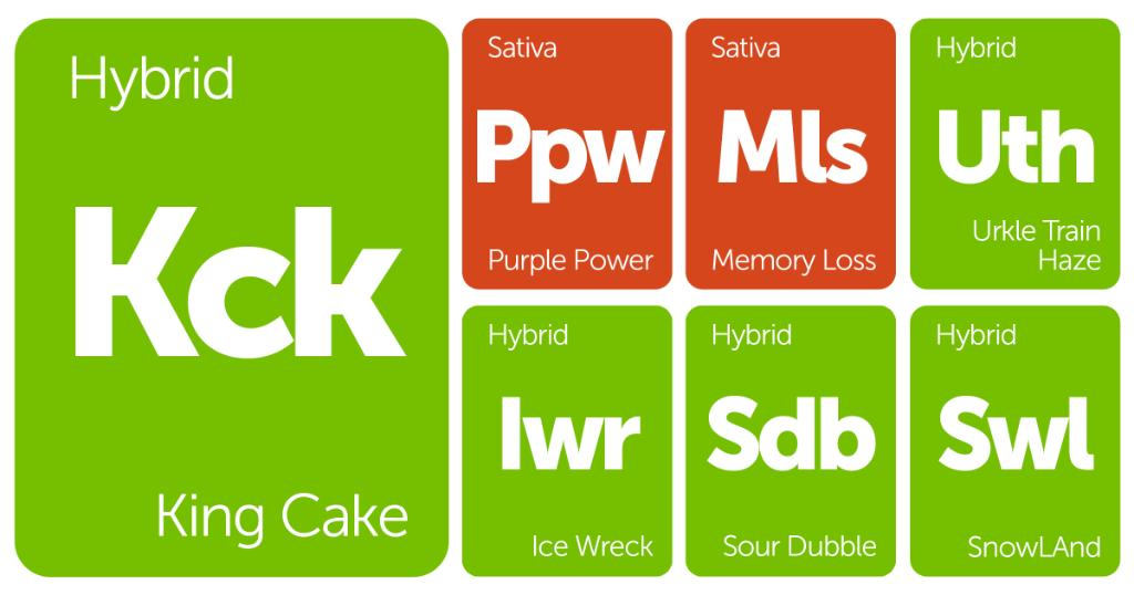 New Strains Alert: King Cake, Memory Loss, Urkle Train Haze, and More – Leafly
