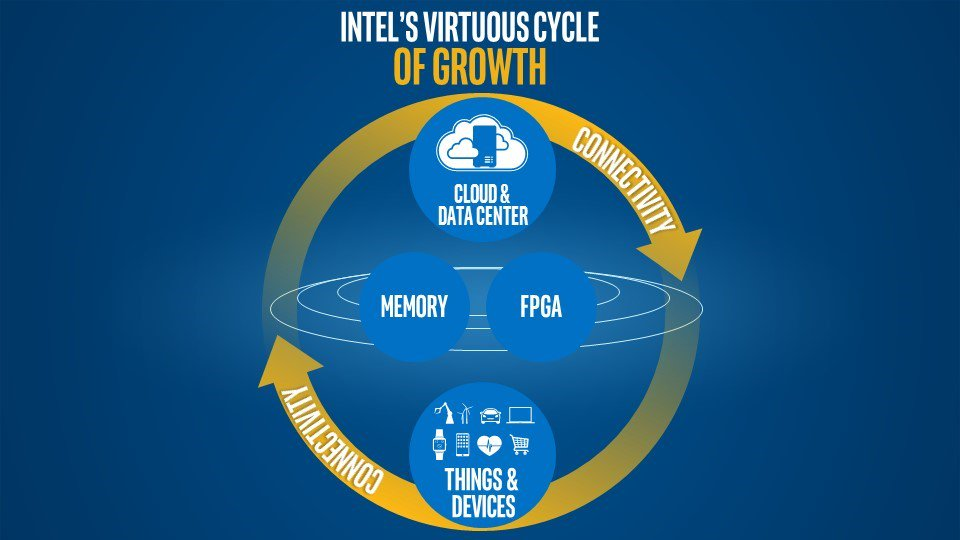 Intel CEO Banking Company's Future On 5G, Moore's Law, The Cloud, and IoT