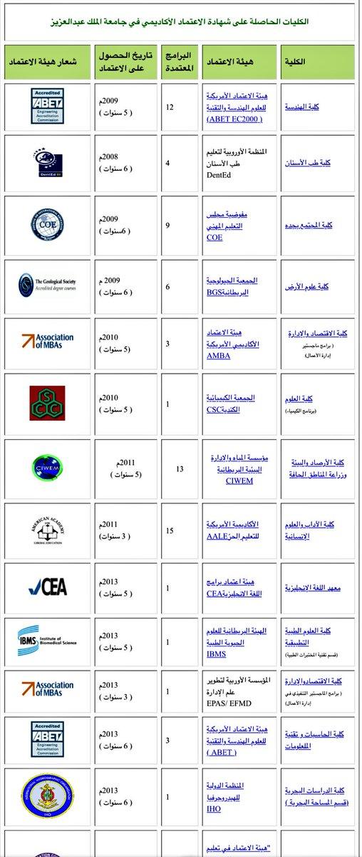 وافي عبد الله On Twitter أفضل جامعات السعودية في تخصصات الحاسب