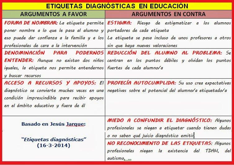 Etiquetas diagnósticas en #educación  https://t.co/VG6bQQWs8b #EduInclusiva16 https://t.co/wC5PMbkF8p