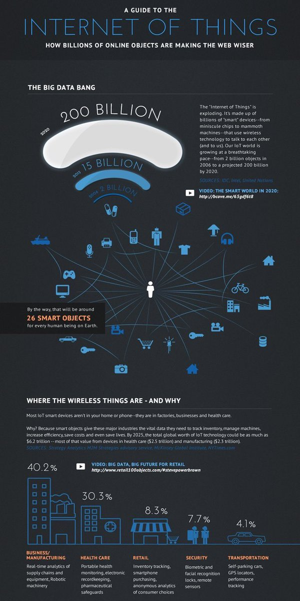 A Guide to the Internet of Things – Infographic – IoT Central