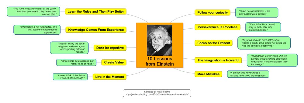 10 life lessons from Einstein [MINDMAP] https://t.co/HwDQ9etots #success #motivation https://t.co/OWL4Ofw9uQ