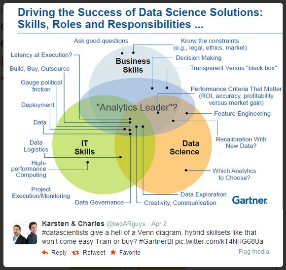 The Data Science Venn Diagram Revisited – Data Science Central