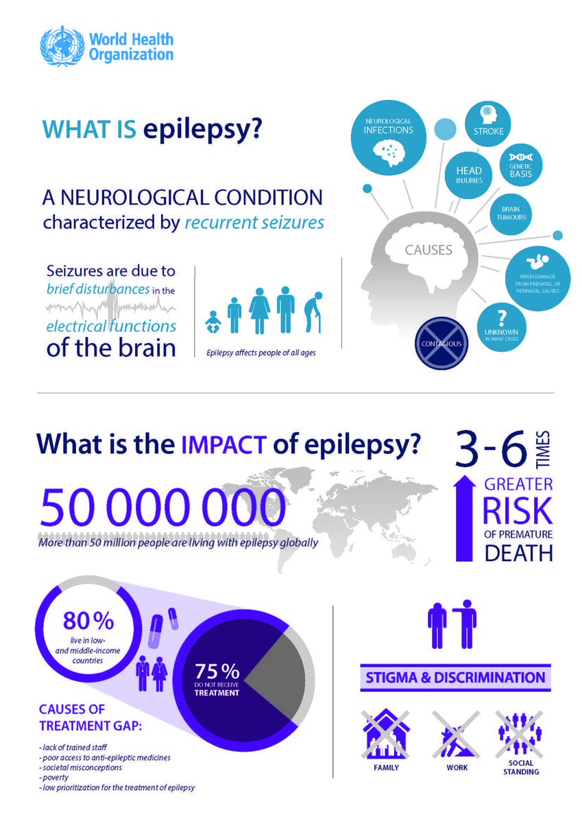 We love this infographic from the World Health Organization.  Share this to help spread #EpilepsyAwareness! https://t.co/xQXOrGVCVh