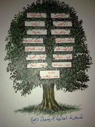 باز العرب On Twitter شجرة عائلة الرسول صل الله عليه وسلم