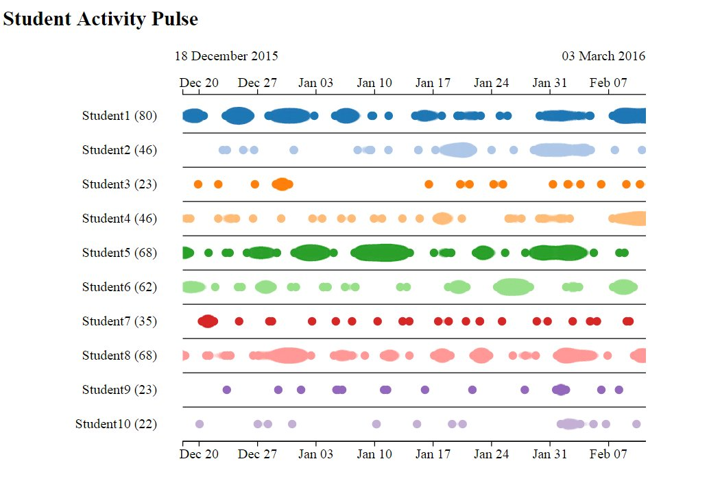 an 'Activity Pulse' visualisation of learning analytics data