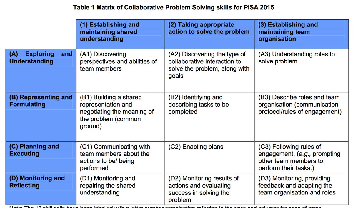 Collaborative Problem Solving Responsive Classroom ~ Cynthia d angelo on twitter quot the pisa collaborative