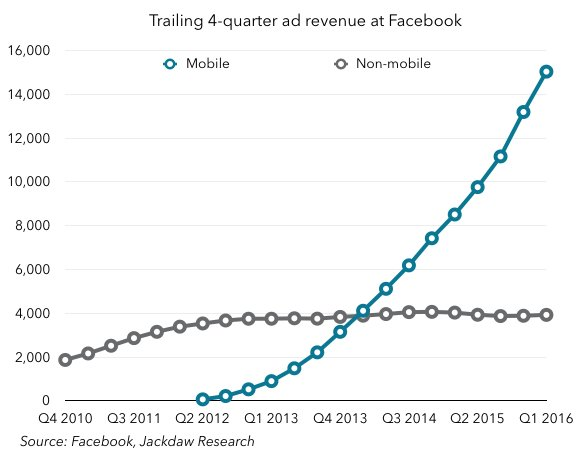 Facebook made over $15 billion from mobile ad revenue alone in the past year. Another ~$4bn from non-mobile ads https://t.co/Grogy5AOY5