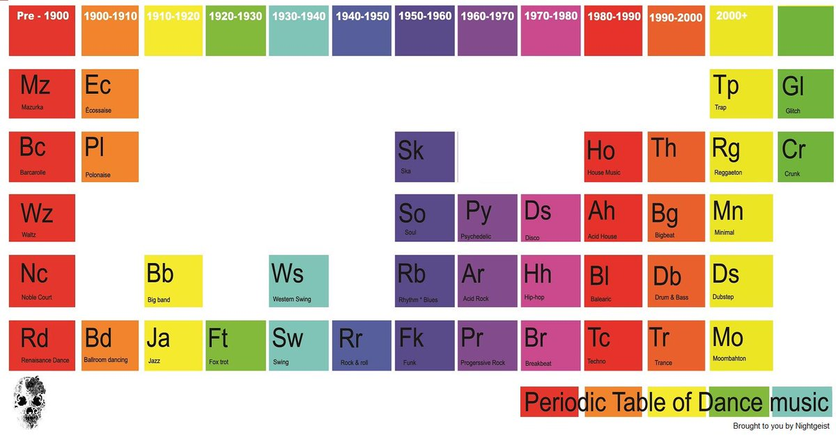 Suddi raval on twitter the periodic table of dance music from suddi raval on twitter the periodic table of dance music from 1900 2000 save and zoom in or double tap if on mobile urtaz Image collections