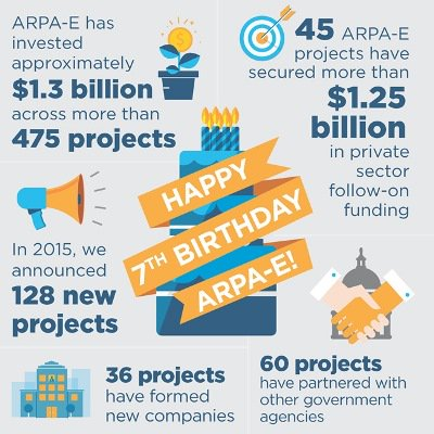 Today @ARPAE turns 7! Learn more about how the Agency has progressed over the last 7 years: https://t.co/e4Ak8zcqzs https://t.co/UsOvKkGIo5