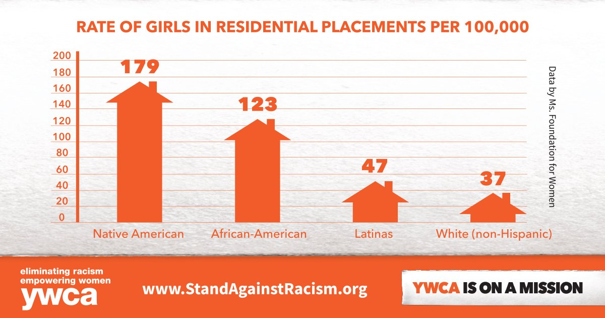 Girls of color experience disproportionate rates of confinement in residential placements. #StandAgainstRacism https://t.co/dL6J68VPIn