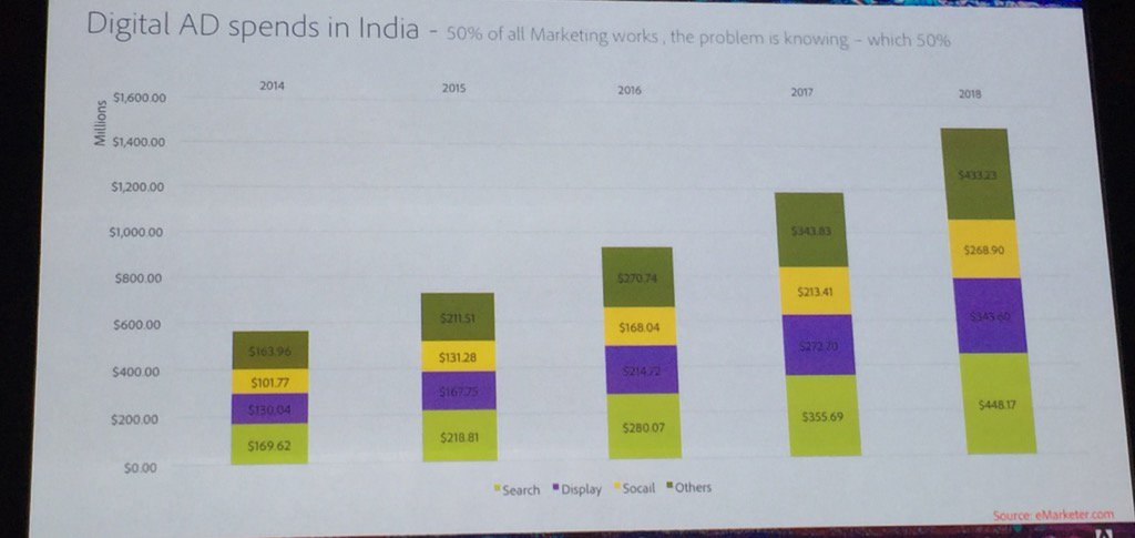 Optimistic and how! Digital Ad Spend Projections sourced from @eMarketer data #AdobeSymp #wish https://t.co/JcJboKP214