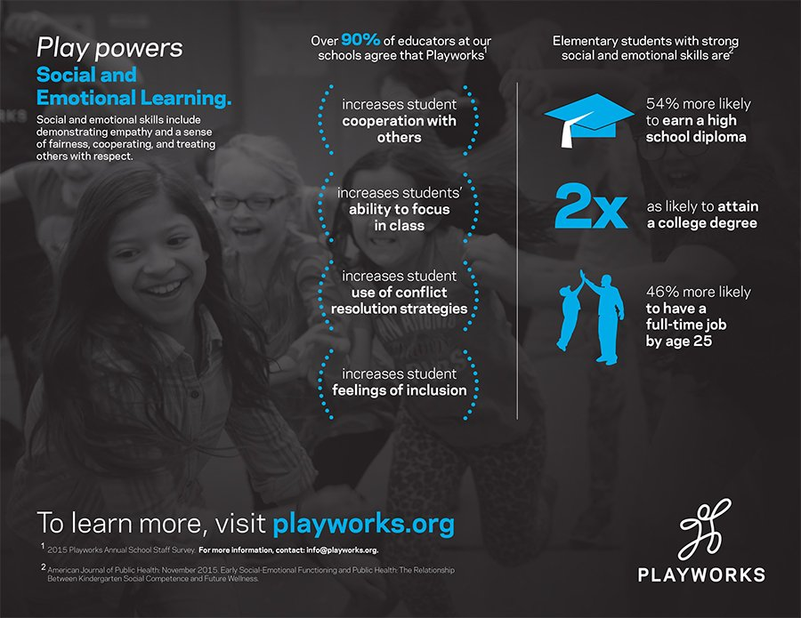 Creating a culture of safe, healthy play transforms children's social, emotional, and physical health. https://t.co/wPOFDQmzKx