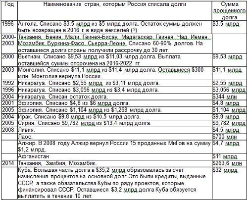 как списать долг в русском стандарте