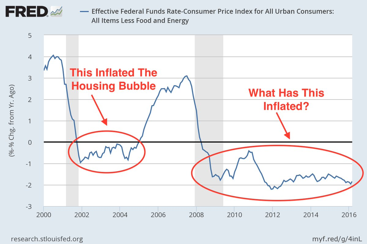 There's a simple reason why the Fed is 'Dow dependent'