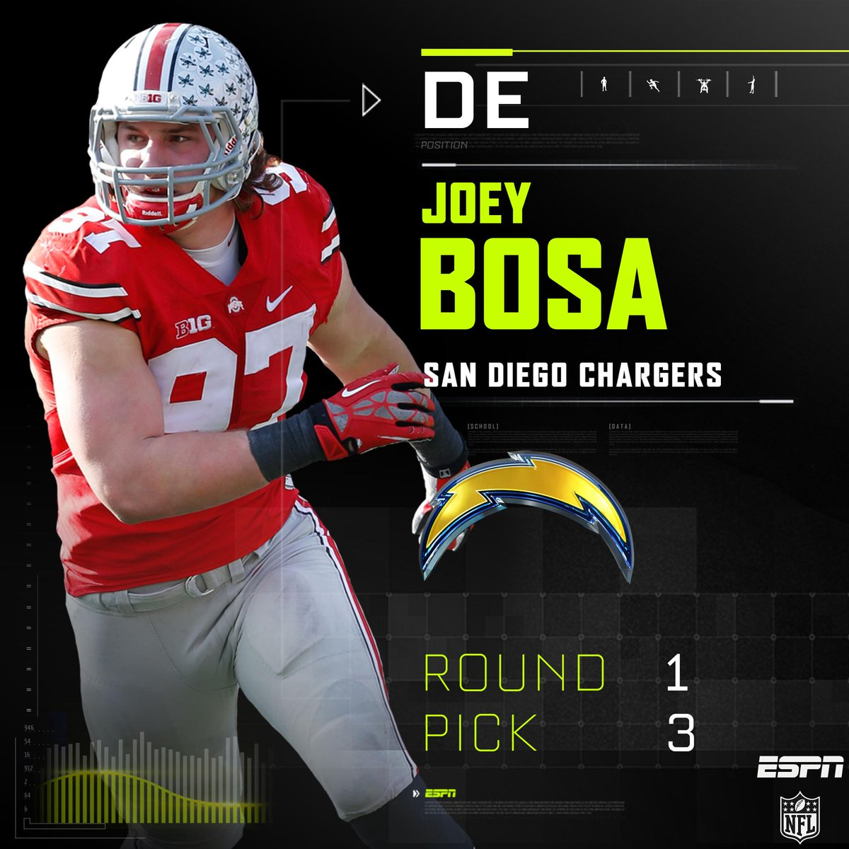 "San Diego Chargers Draft: NFL On ESPN On Twitter: ""With The 3rd Pick In The 2016 NFL"