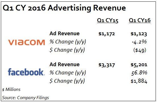 Internet vs TV  Facebook added nearly two Viacoms of ad revenue last quarter #goodlucktv https://t.co/vA98xqoZkx
