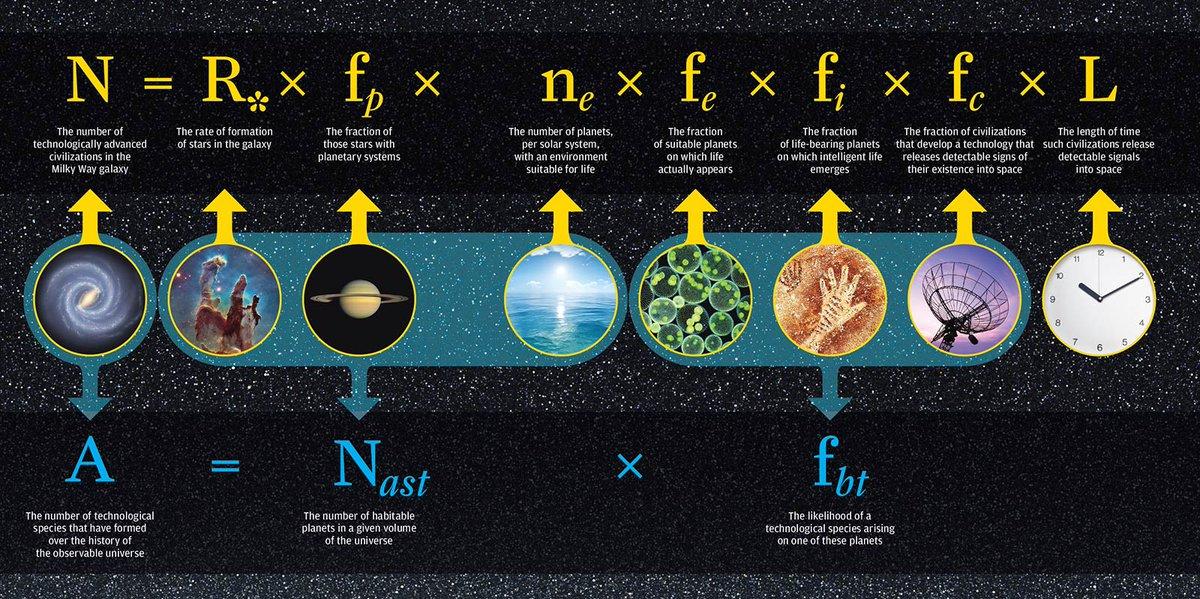 L'equazione di Drake utilizzata per stimare il numero di civiltà extraterrestri esistenti in grado di comunicare nella nostra galassia