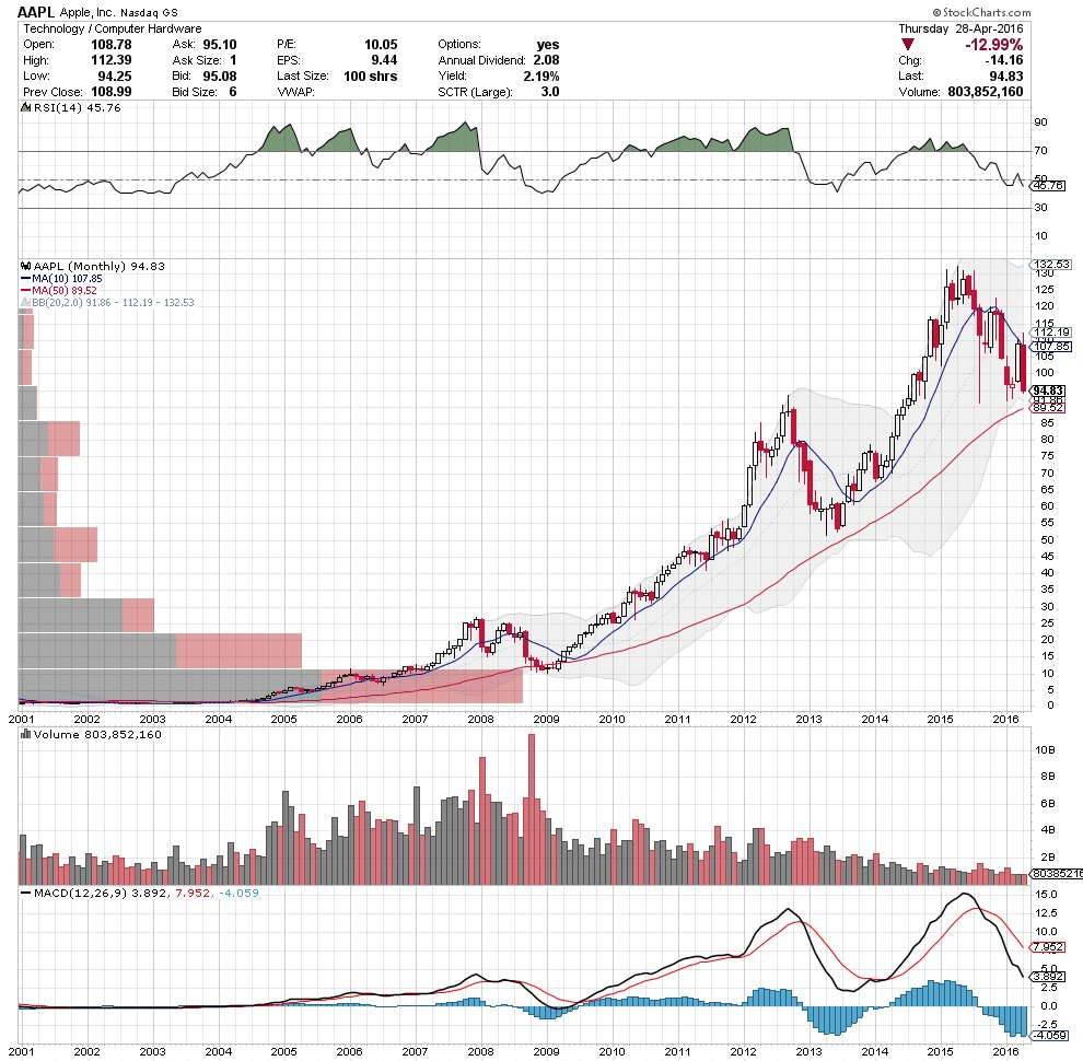 Who cares about Icahn, $AAPL shares have been under a key trendline (10 month moving average) since last summer https://t.co/DVi0sayuSr