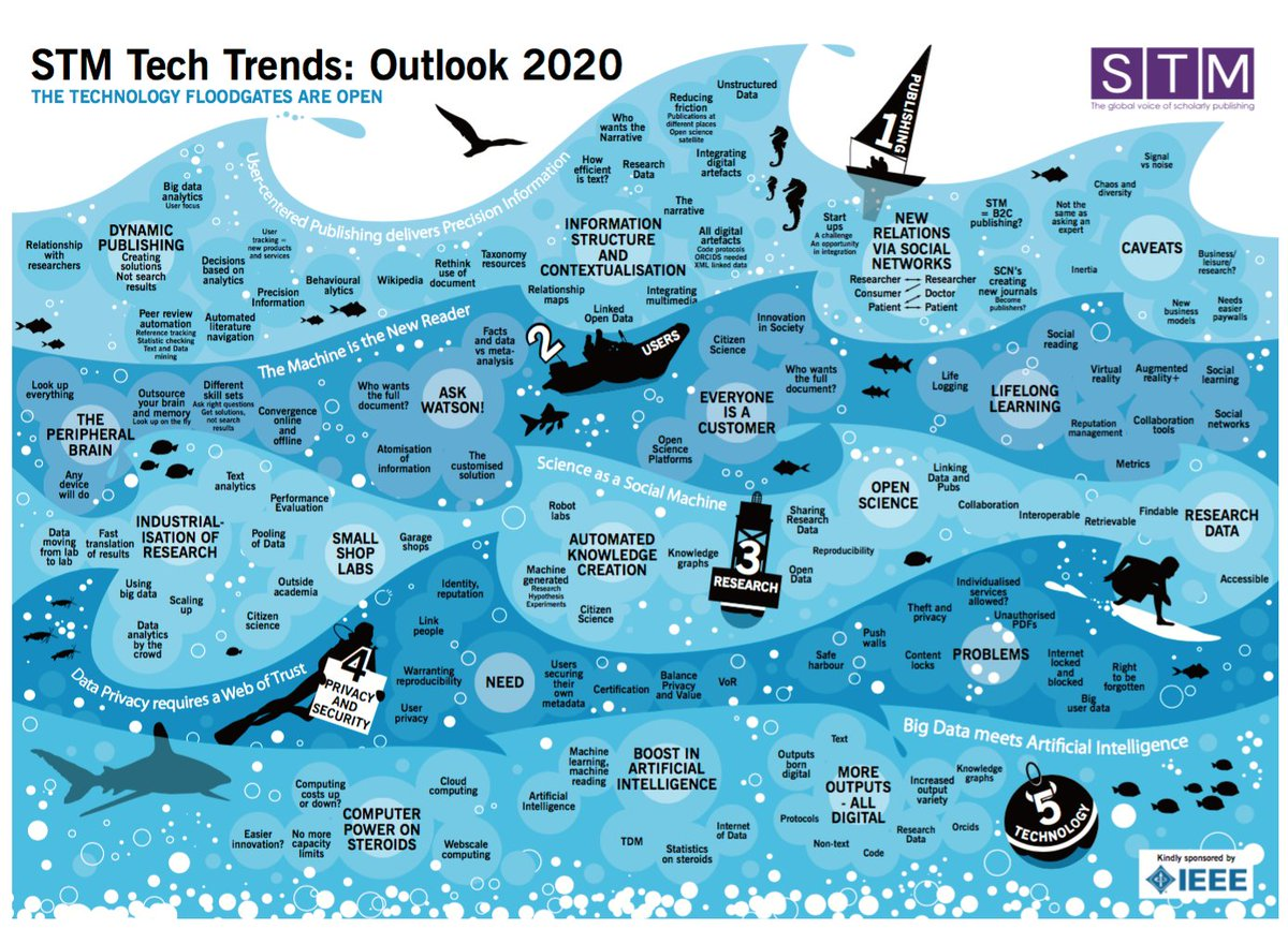Tech Trends 2020.Richard O Beirne On Twitter And Here S The Stm Tech Trends