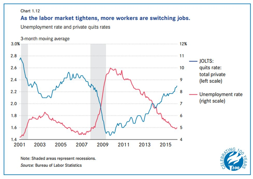 US worker #quit rate is nearing pre-recession levels. Prepare w/ #LaborShortage2016 report: https://t.co/IpCLi15PER https://t.co/kiD2sZYPzU