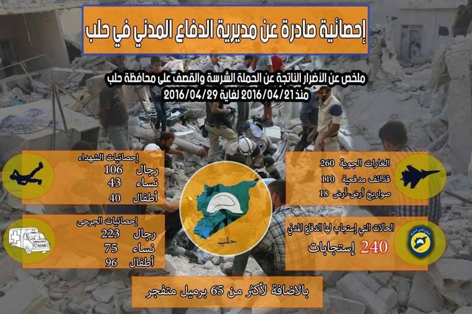 Guerre Civile en Syrie ( LISEZ LE PREMIER POST ! ) - Statut spécial  - - Page 39 ChSGEetW0AAqWCJ