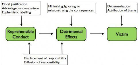 diffusion of responsibility theory