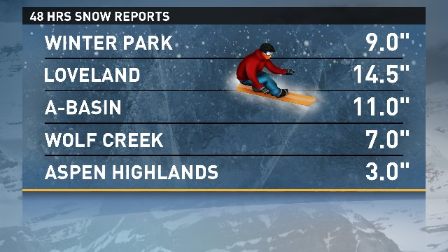 Middle of spring and snow keeps falling for these ski areas. @9News 9wx snow