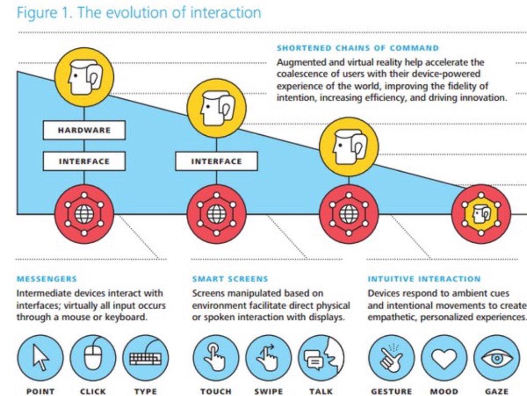 O futuro (agora) da interação.  Via @insightbrief  #AR #VR #IoT https://t.co/T47TEBtKCr