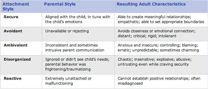 attachment definition psychology