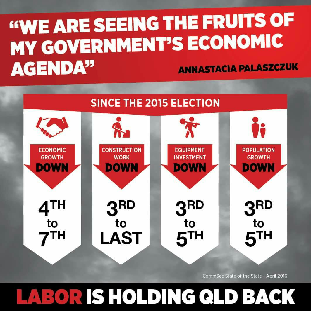 While Labor are off fighting last century's class struggles, here is their record of failure in Qld #auspol #qldpol https://t.co/KeCX69TnkW