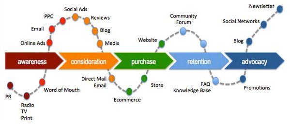 Digital Transformation impacting Customer journey