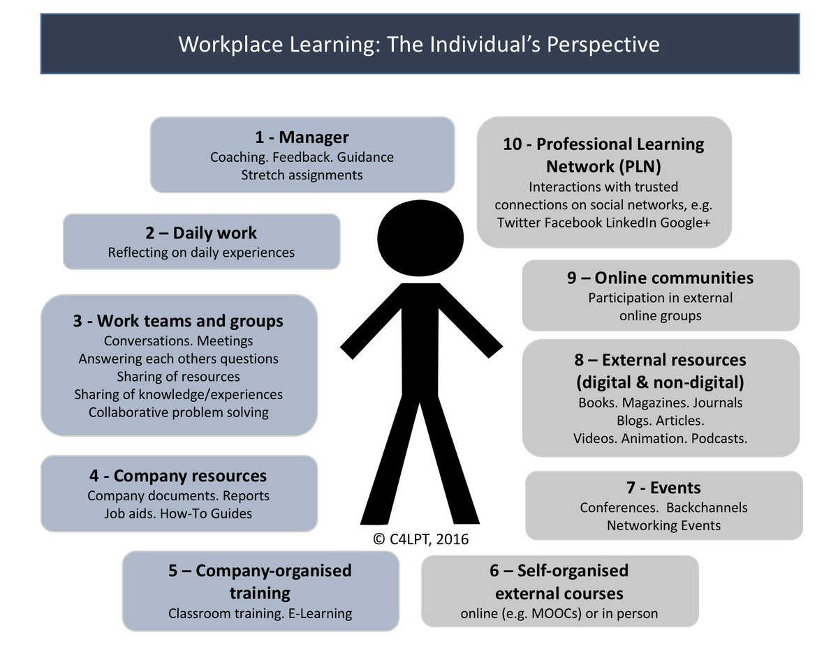 10 ways an individual might learn at and for work https://t.co/kW7vdip4Oi https://t.co/xf8kWmseBr