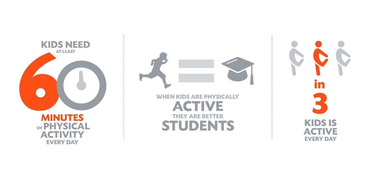 Making time for physical activity in school is not a break from academics, it's an investment in it. #PhysFitMonth https://t.co/FRDy10Chjk